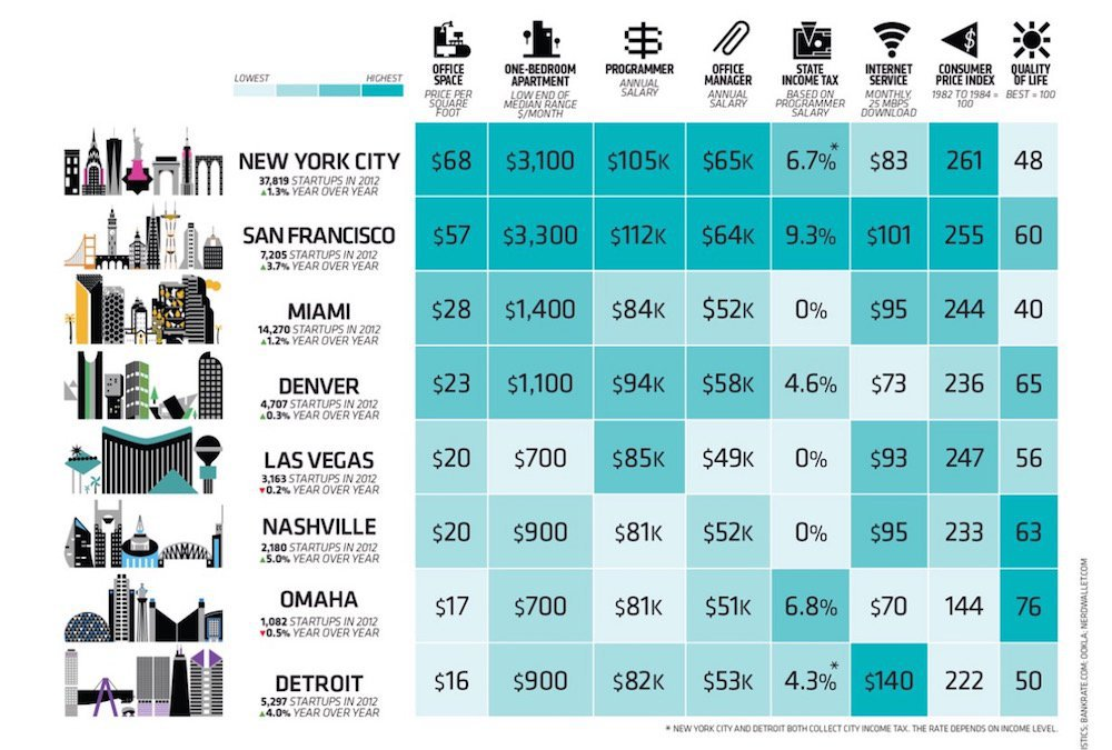 The-best-cities-where-to-lauch-a-startup-in-the-US