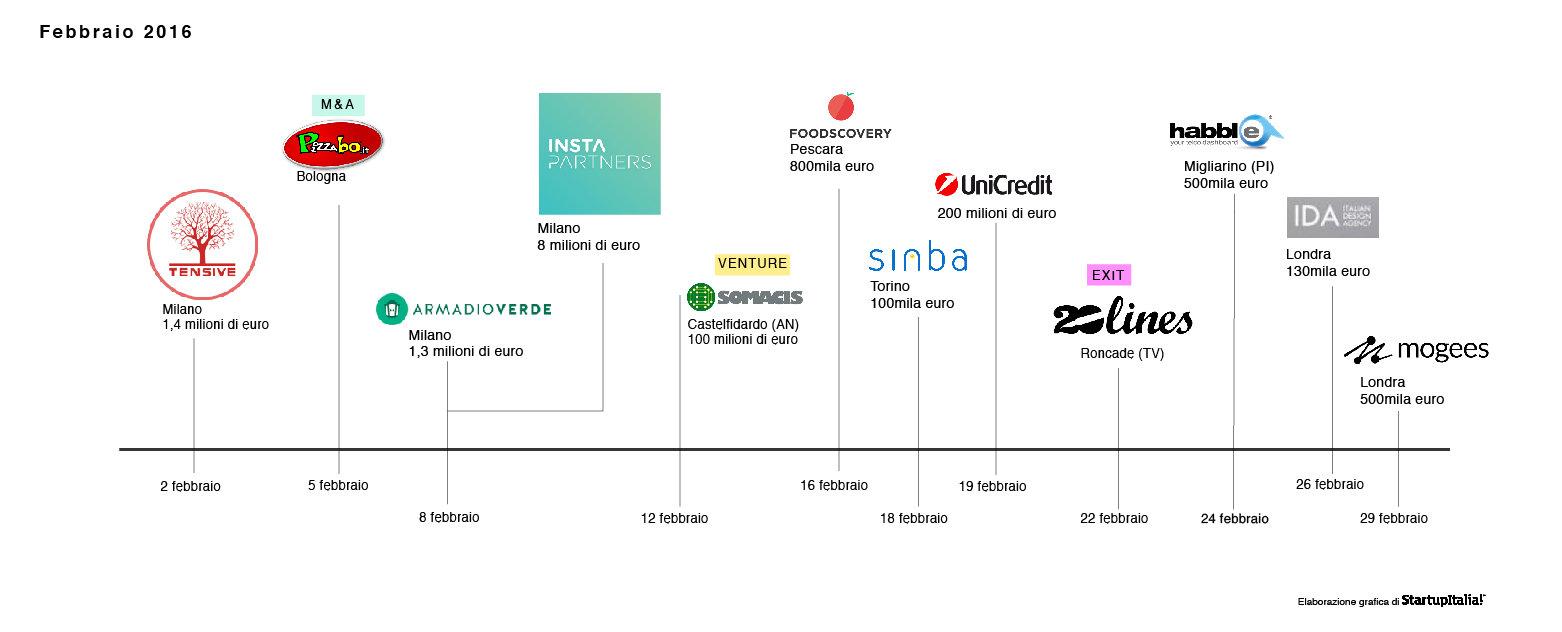 infografica_febbraio1-01