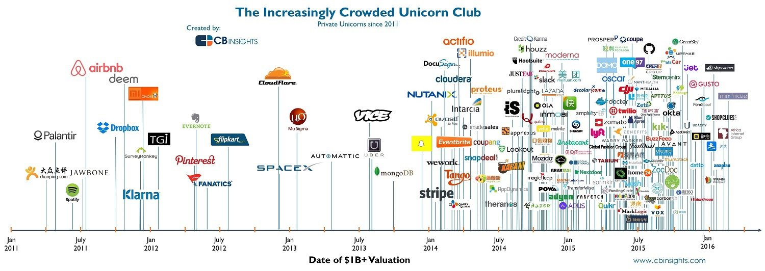 feature-image-crowded-unicorn-Q415-update