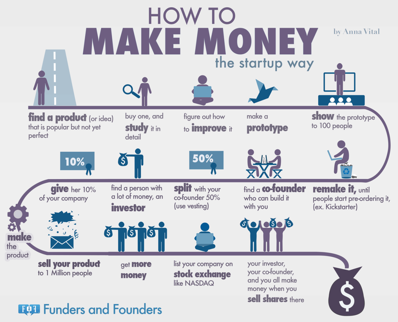 how-to-make-money-the-startup-way-infographic
