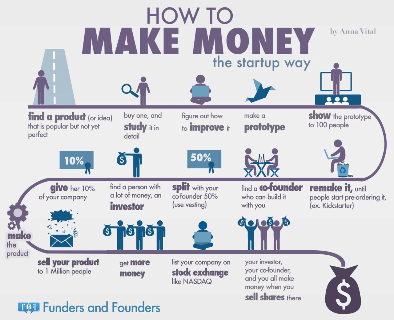 Come fare soldi con la tua startup in un'infografica spiegata in italiano