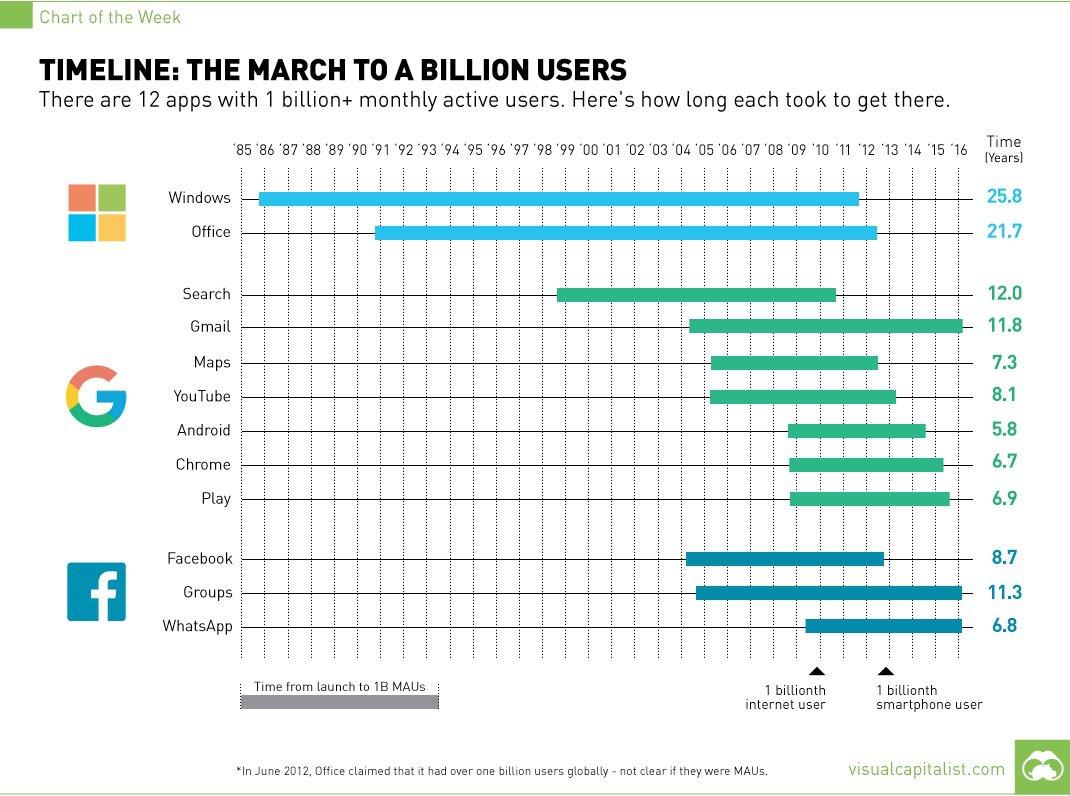Solo 12 app al mondo hanno più di un miliardo di utenti: la loro marcia in una timeline