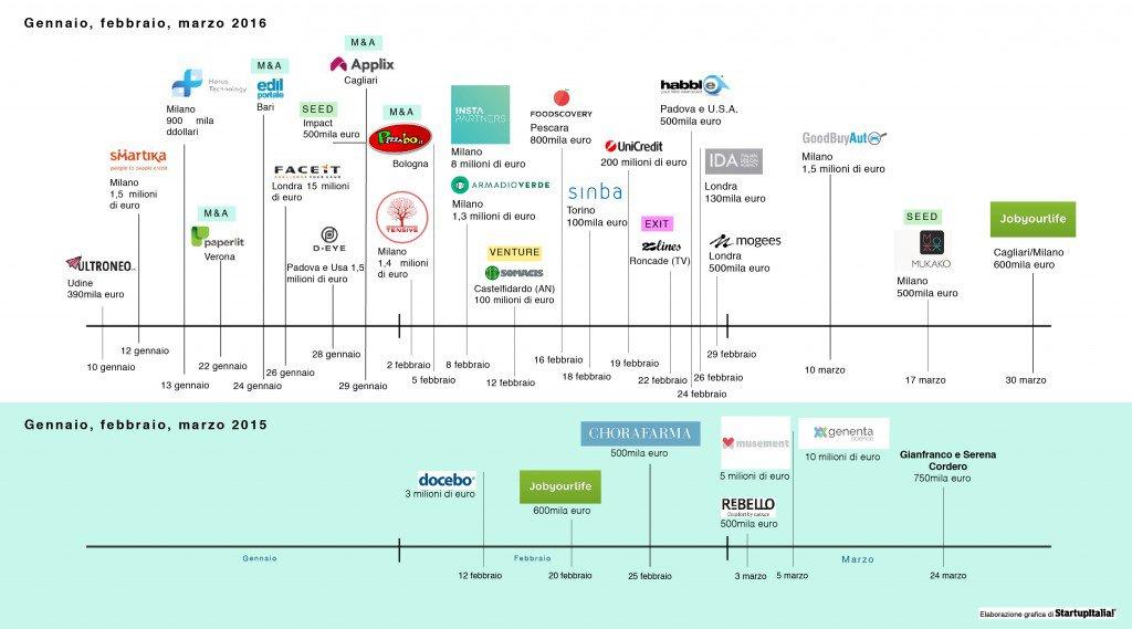 infografica_3mesi-01