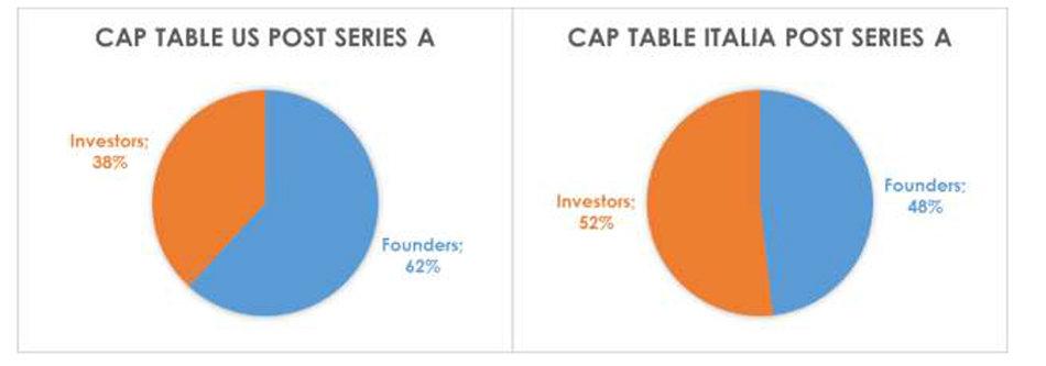 Startup Fundingv2