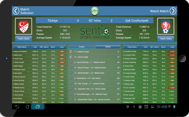 Sentio Sport Analytics Dashboard
