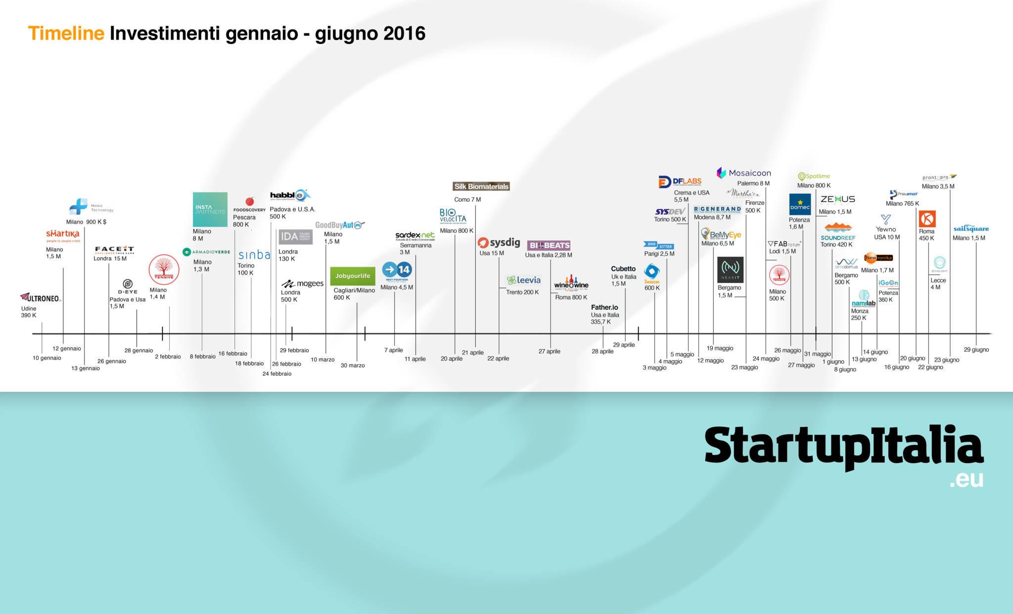Timeline investimenti 2016
