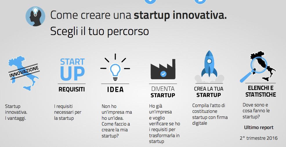 creare-startup-registroimprese