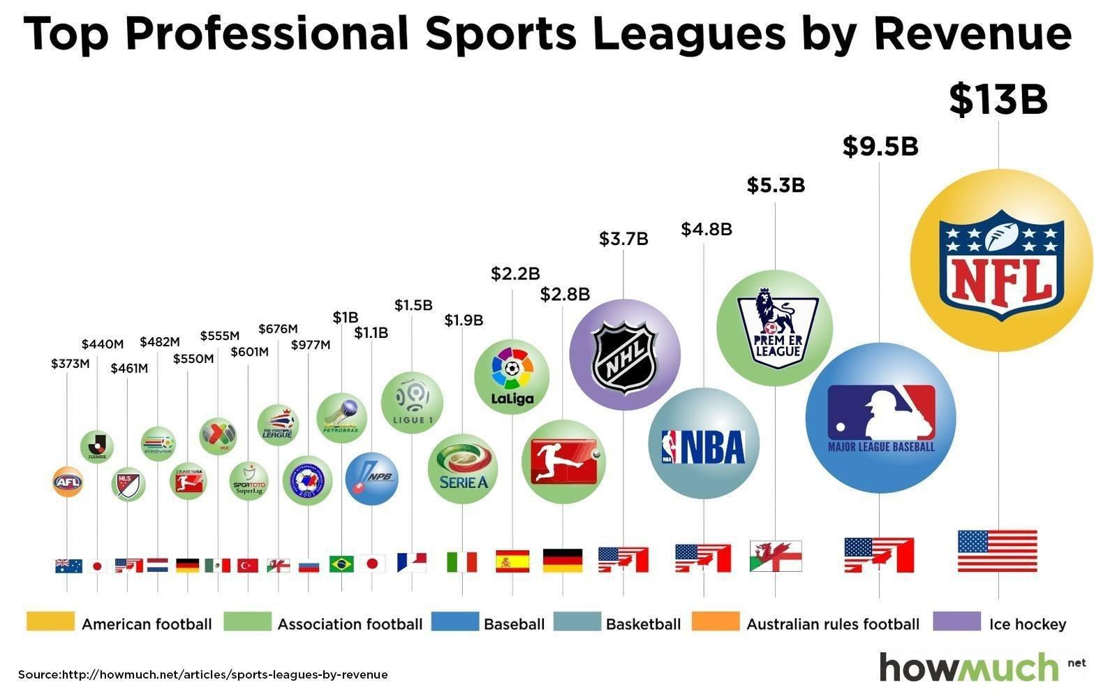 sports-leagues-by-revenue-9337-c600