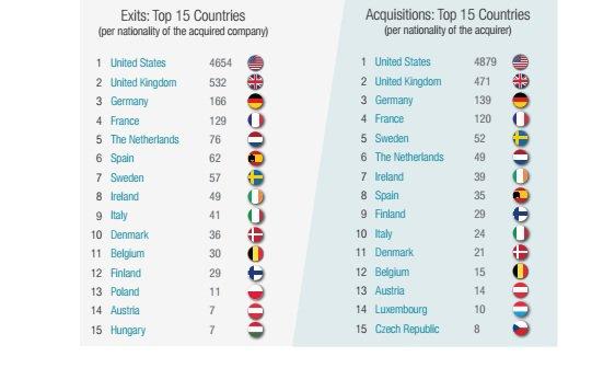 paesi-nel-mondo-con-piu-acquisizioni