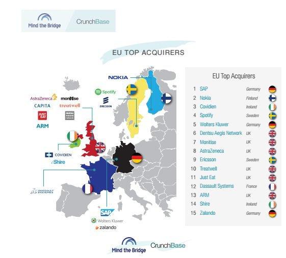 aziende-europee-con-piu-acquisizioni