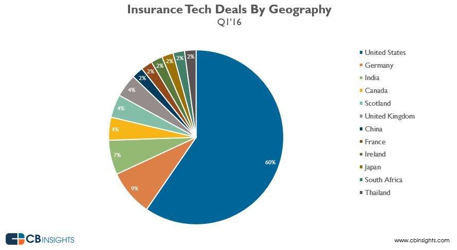 insurancetechq116geo-160419142730