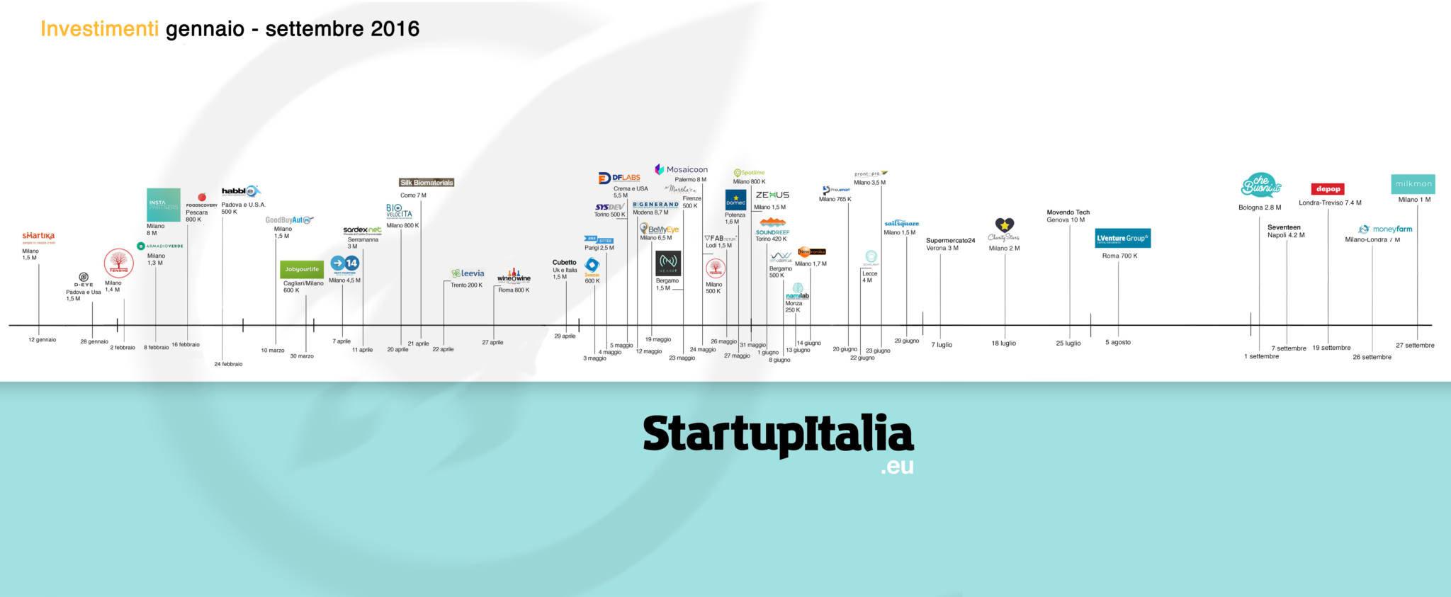 startup investimenti 2016