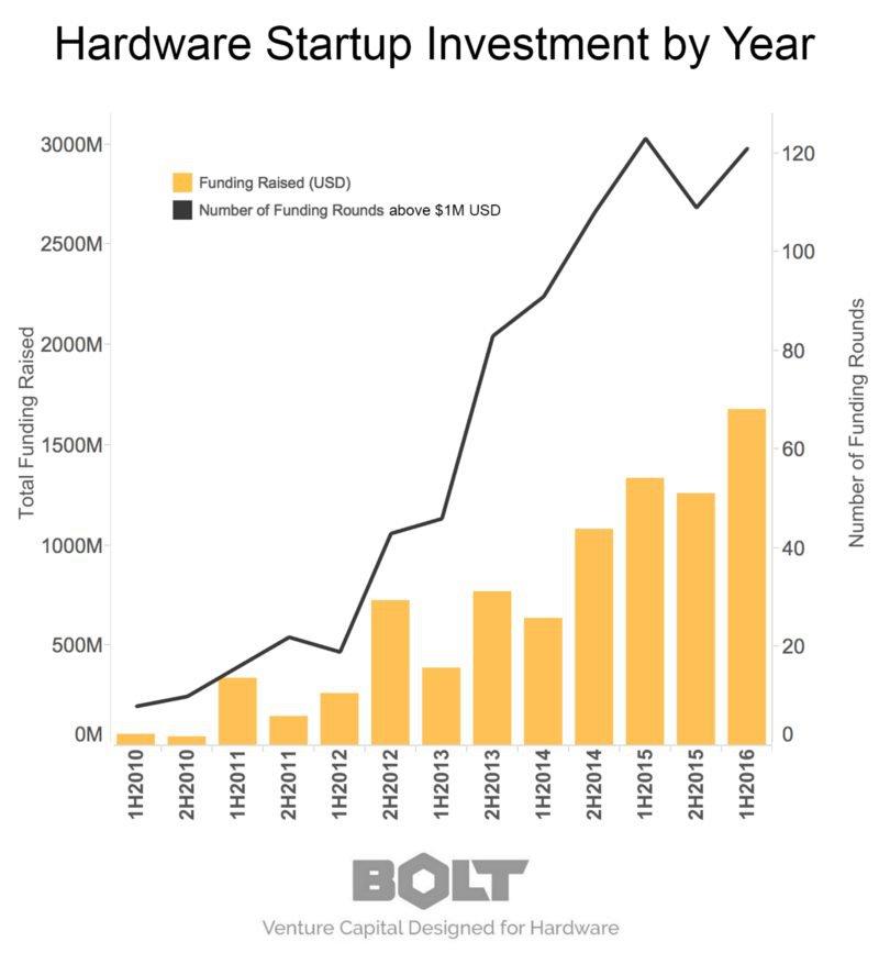 bolt-startup