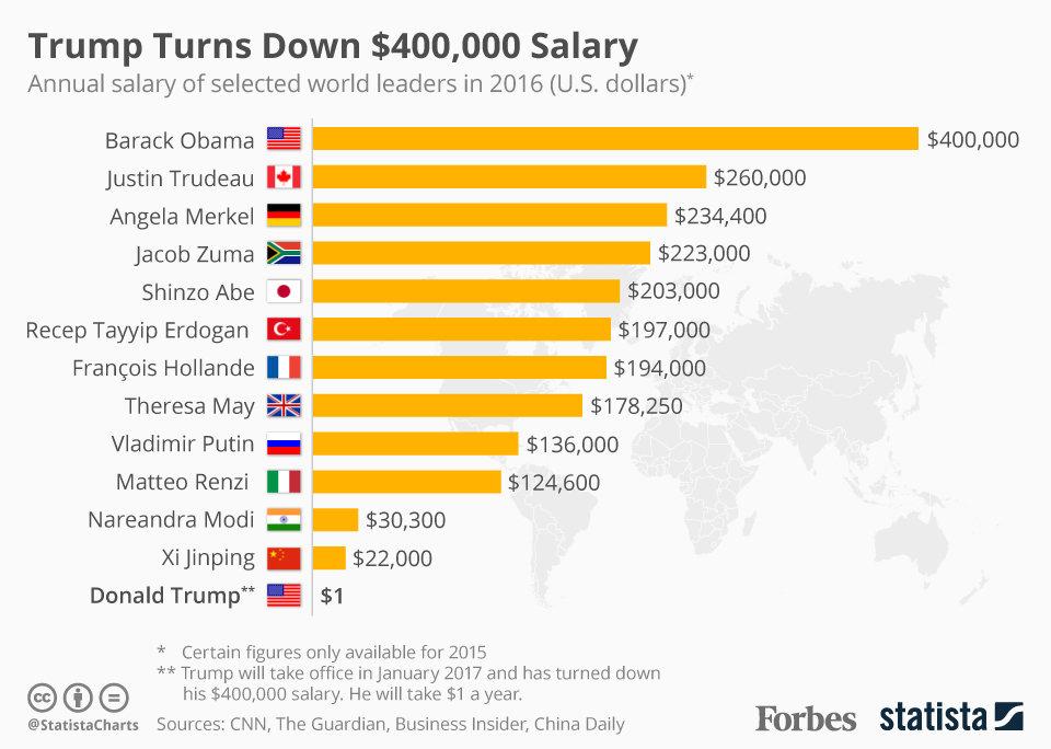20161115_trump_salary