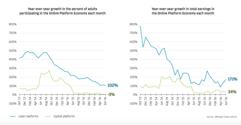crescita-di-partecipazione-e-guadagni