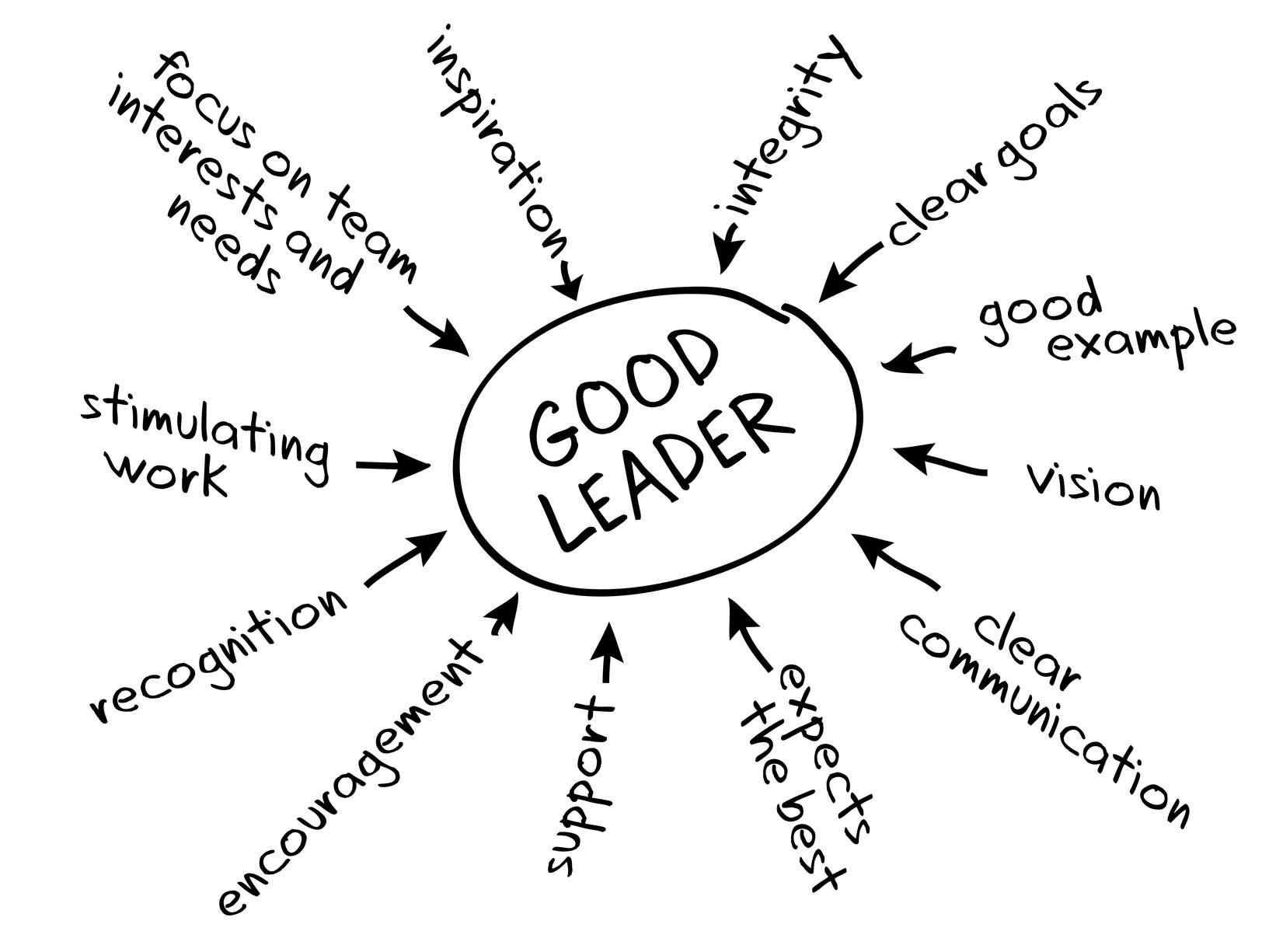 Chart depicting the leadership style of transformational leaders