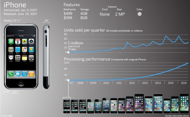 Apple iPhone (original), 2007 (PAI/BAY AREA NEWS GROUP)