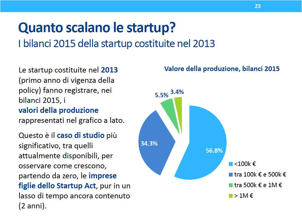 MISE_fatturato-startup-italiane