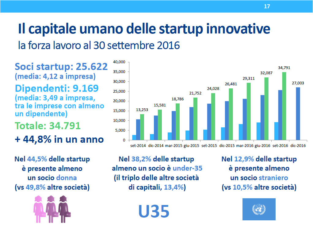 MISE_soci-lavoro-startup