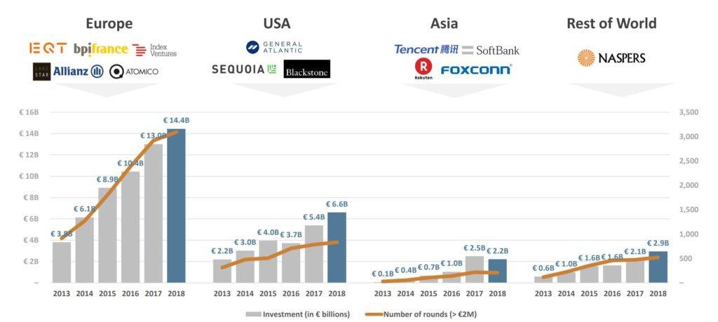 Tassi di crescita degli ecosistemi startup. Fonte: Dealroom.co