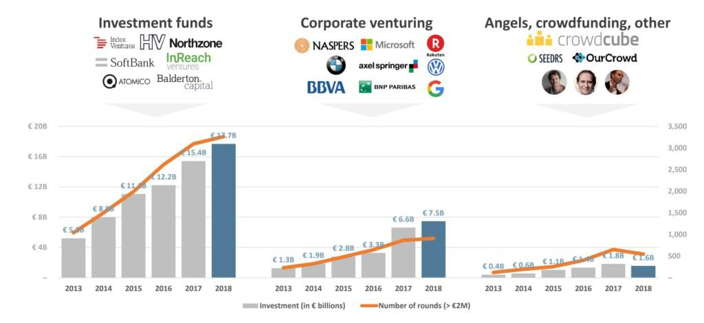 Investimenti in fondi, corporate VC, Angels e Crowdfunding. Fonte: Dealroom.co