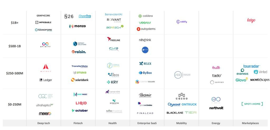 Investimenti by Industry Vertical. Fonte: Dealroom.co. Excludes buyouts, secondary transactions, debt, ICOs, lending capital, grants.