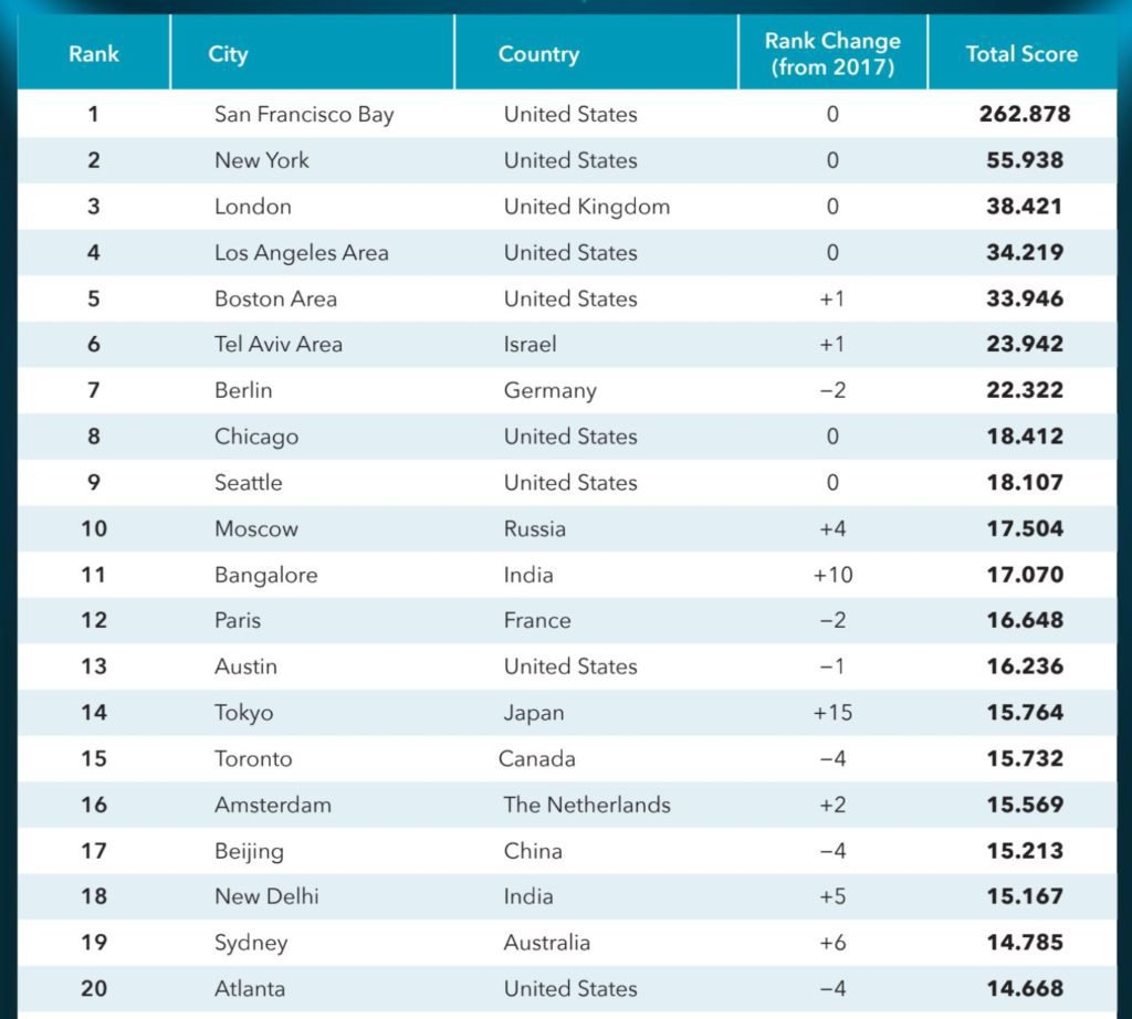 Le città del ranking startup blink 2019