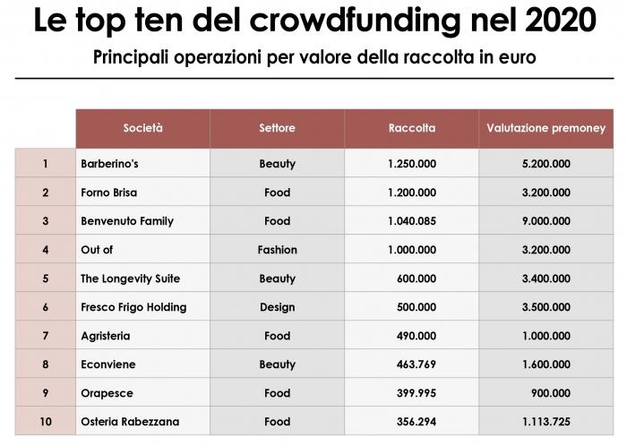 Osservatorio Crowdfunding di Pambianco