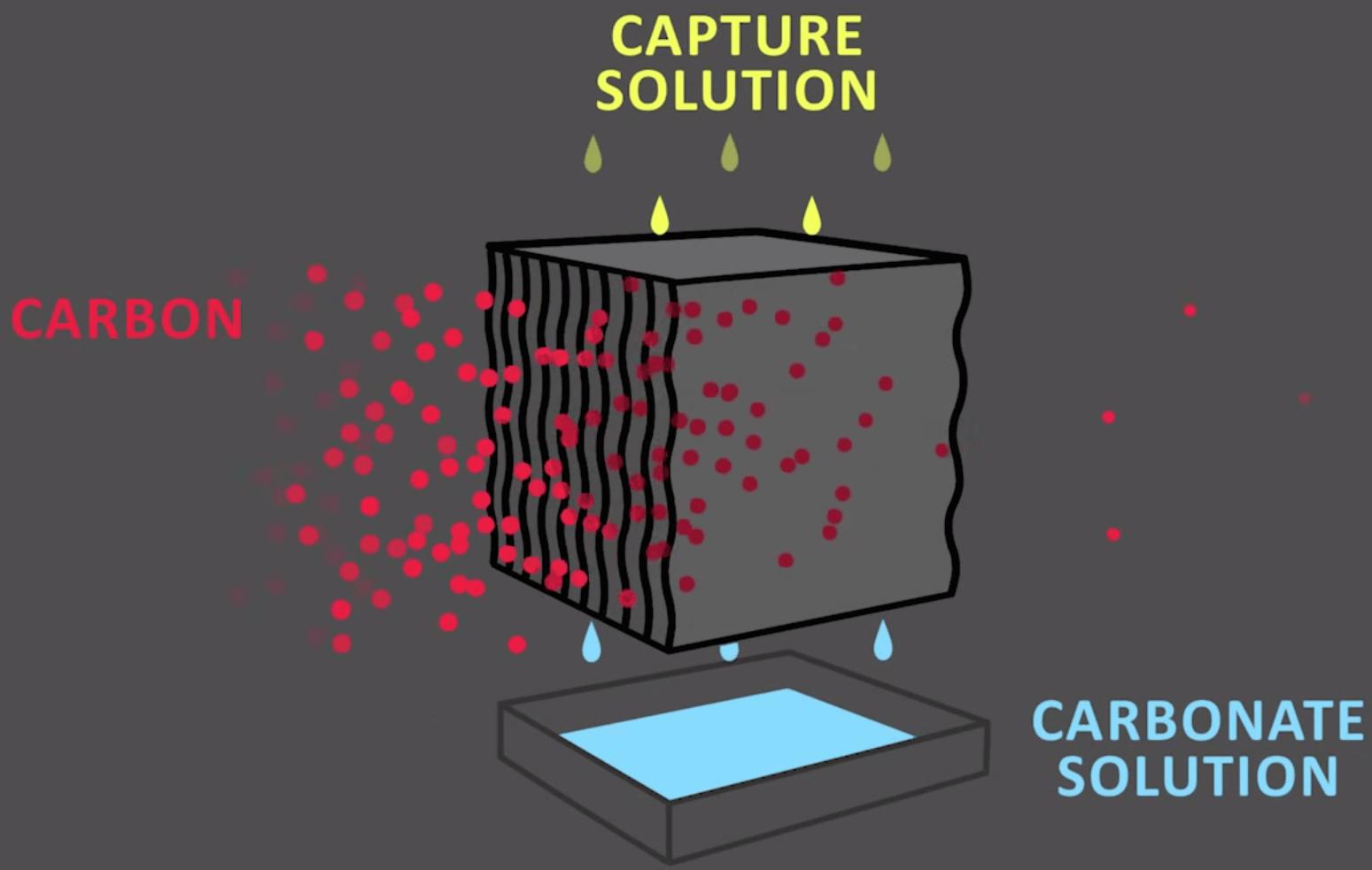 Carbon Engineering, il muro canadese che trasforma l'inquinamento in combustibile