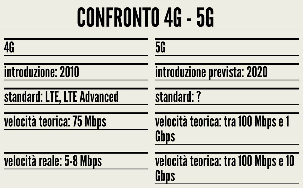 La rivoluzione del 5G