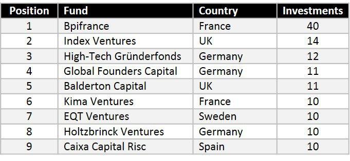 Most-active-VCs
