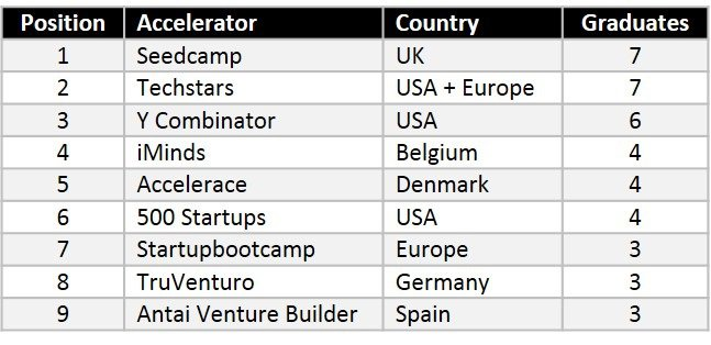 accelerators-by-country