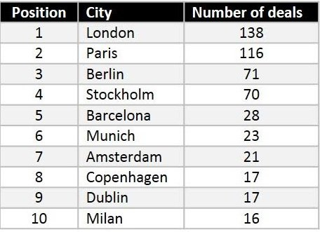 deals-by-city