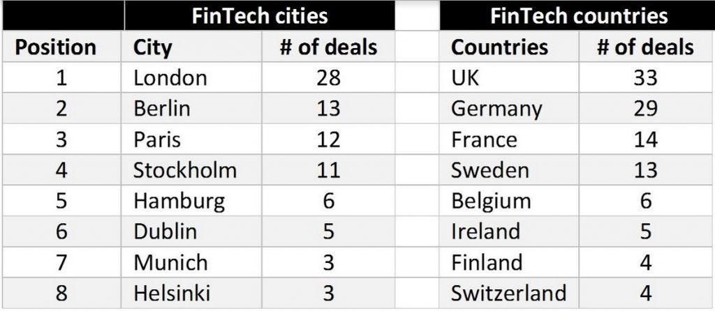 fintech-deals-by-city