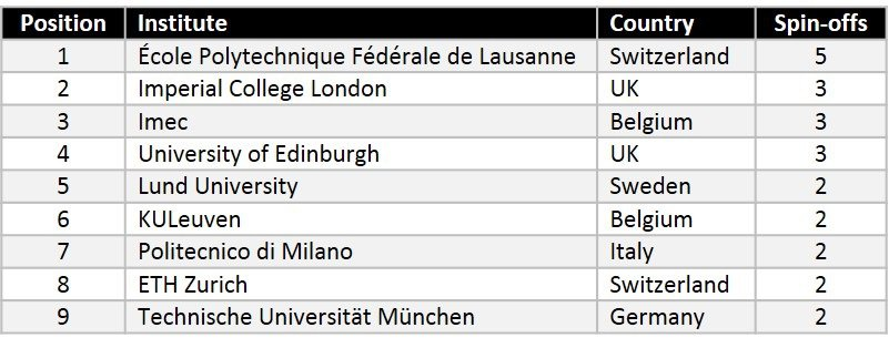 university-spinoffs