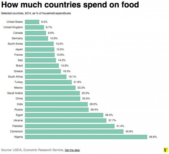 Fonte: USDA, Economic Research Service