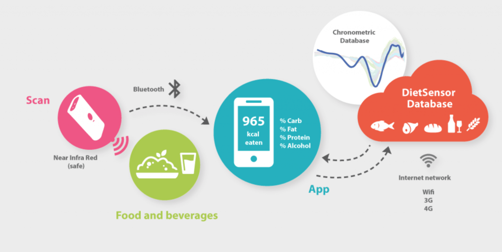 DietSensor, il gadget bluetooth per una dieta equilibrata