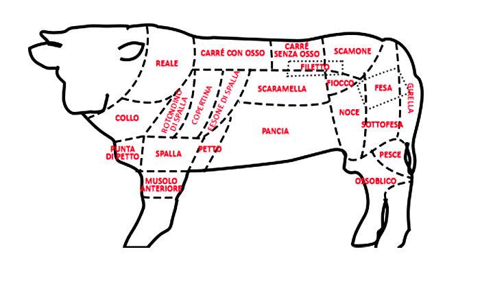 carne_tagli