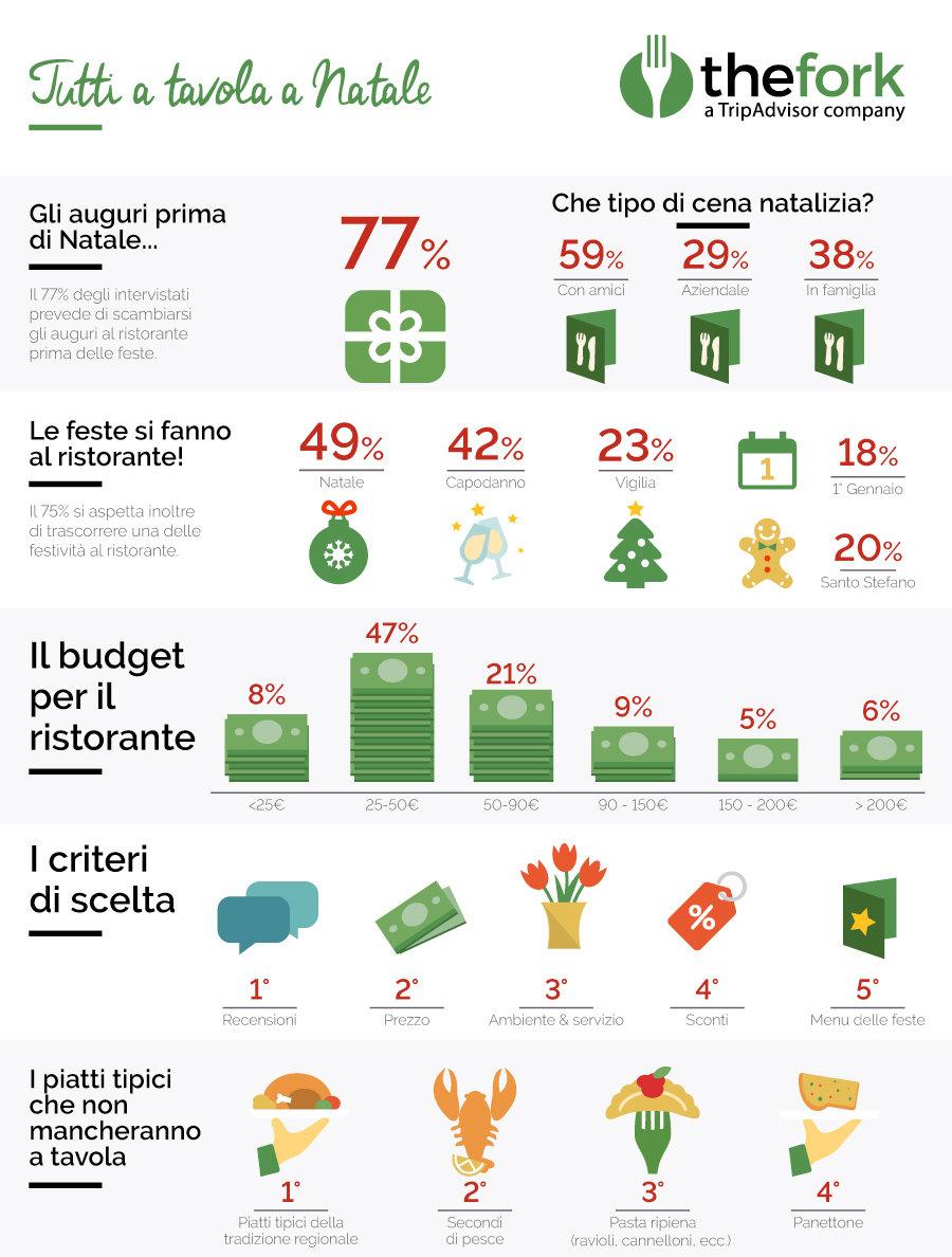 Natale 2016: Infografica TheFork
