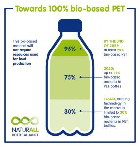 Nestle-and-Danone-teaming-on-bio-based-PET-bottles.jpg&cci_ts=20170302131010&MaxW=1280