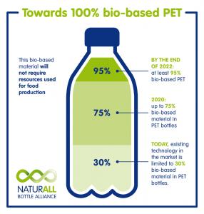 Nestle-and-Danone-teaming-on-bio-based-PET-bottles.jpg&cci_ts=20170302131010&MaxW=1280