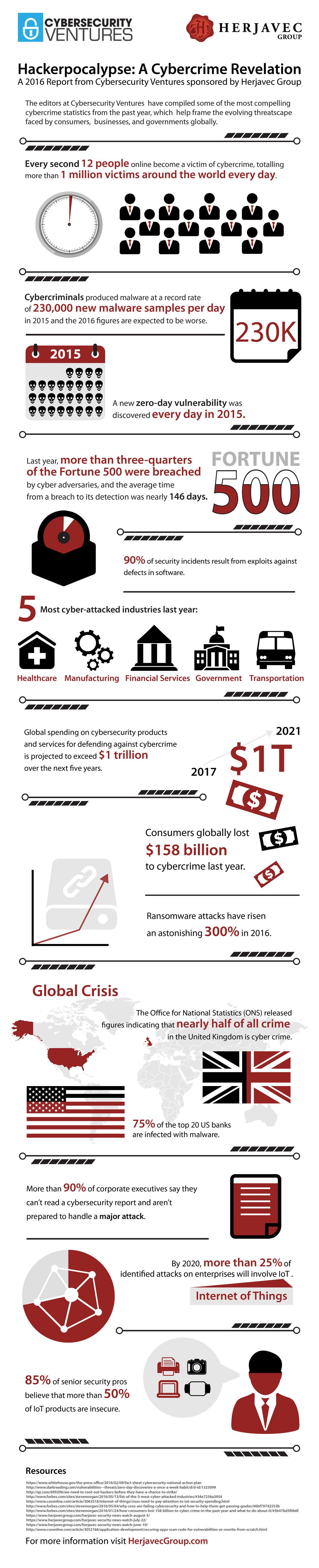 Cybercrime_infografica
