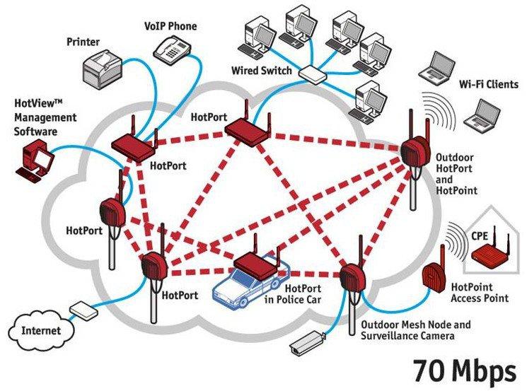 mesh_networks