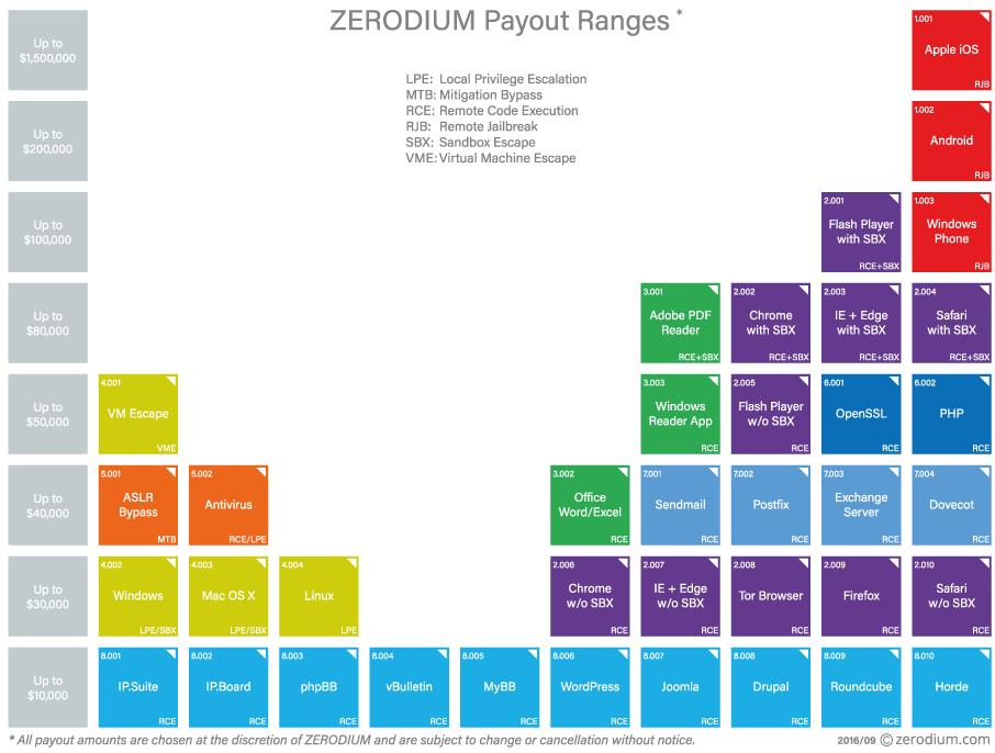 zerodium_prices
