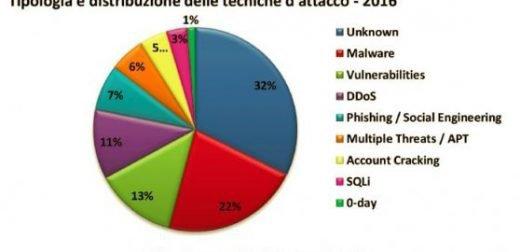 distribuzione_attacchi