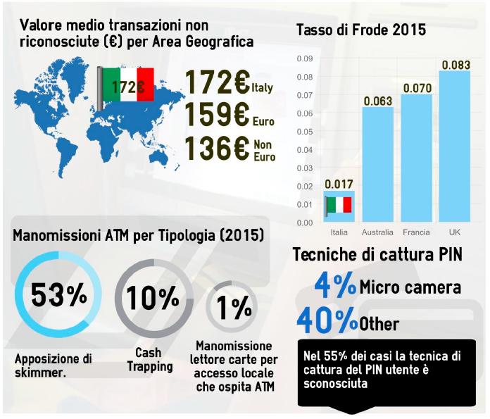 infografica_frodi_carte_paamento