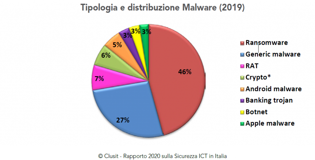 ransomware clusit 2020