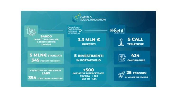 Cariplo Social Innovation: oltre 10 milioni di euro in 3 anni per l'ecosistema impact