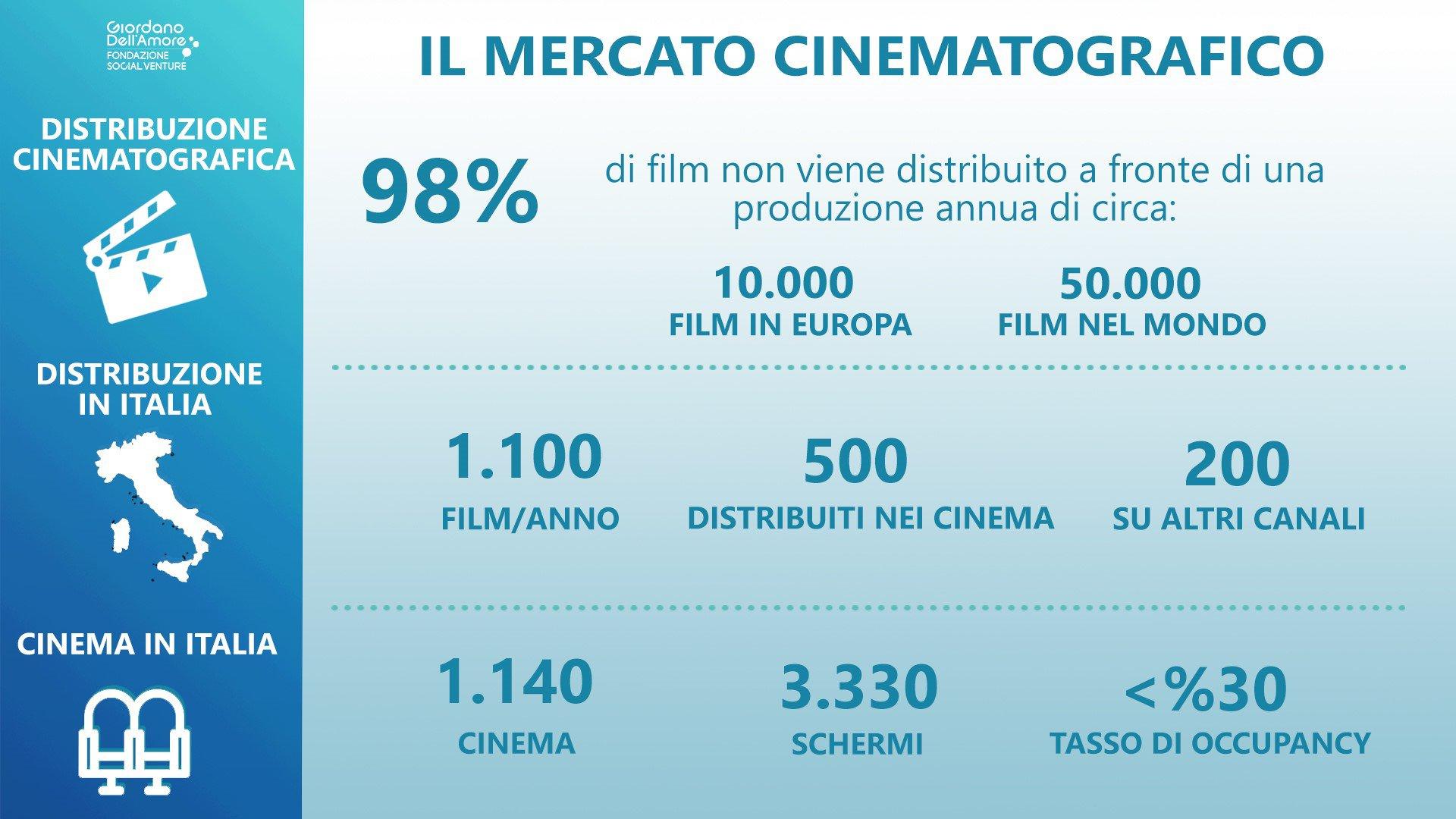 Movieday: la startup che sta innovando la filiera cinematografica