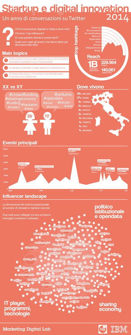 Infografica TAG_IBM (1)